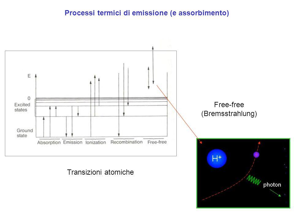 Processi termici di emissione (e assorbimento) Transizioni atomiche Free-free (Bremsstrahlung)