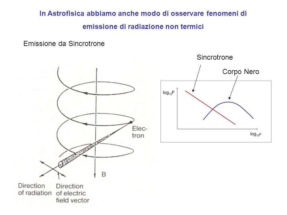 In Astrofisica abbiamo anche modo di osservare fenomeni di emissione di radiazione non termici Emissione da Sincrotrone Sincrotrone Corpo Nero