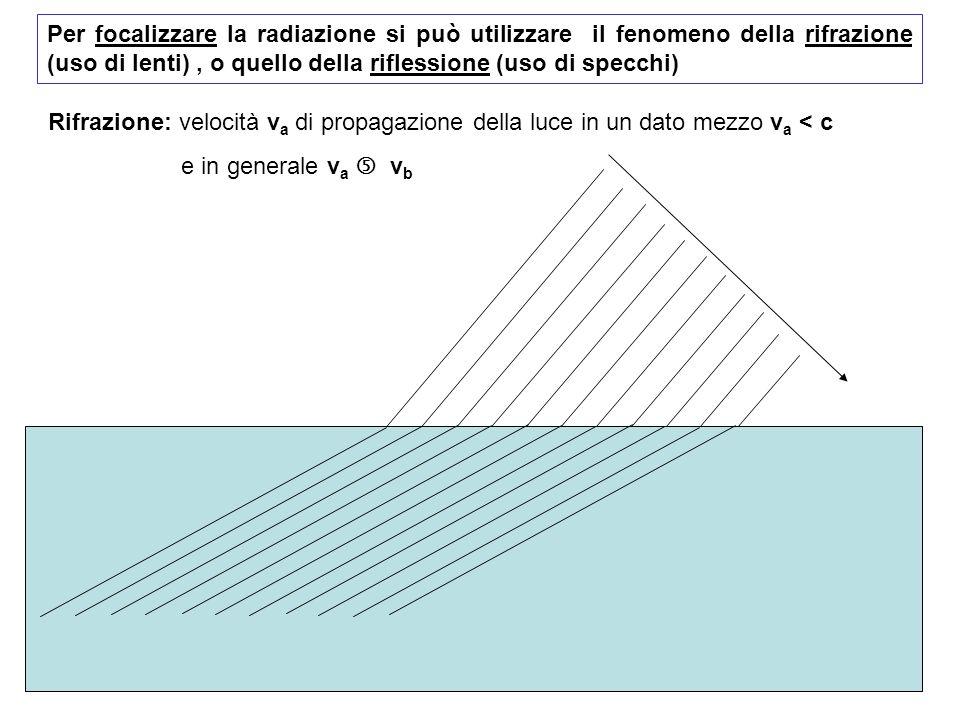Per focalizzare la radiazione si può utilizzare il fenomeno della rifrazione (uso di lenti), o quello della riflessione (uso di specchi) Rifrazione: velocità v a di propagazione della luce in un dato mezzo v a < c e in generale v a v b
