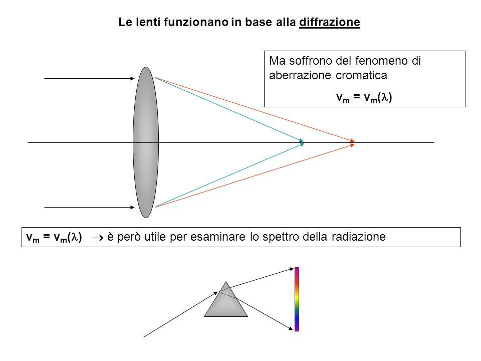 Le lenti funzionano in base alla diffrazione Ma soffrono del fenomeno di aberrazione cromatica v m = v m ( ) v m = v m ( ) è però utile per esaminare lo spettro della radiazione