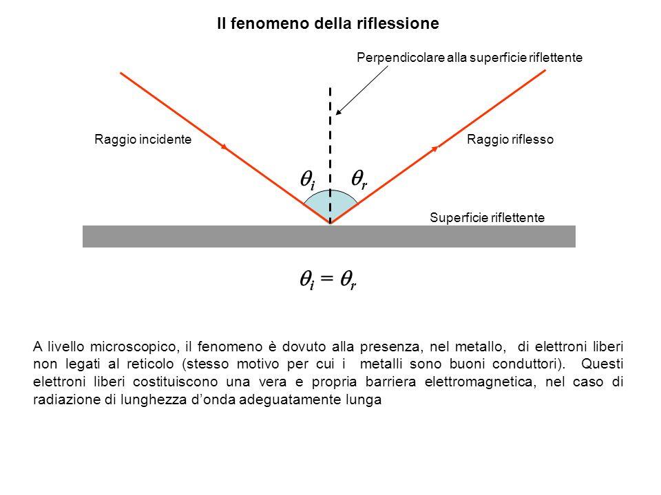 Il fenomeno della riflessione Perpendicolare alla superficie riflettente Raggio incidente Raggio riflesso i r i = r Superficie riflettente A livello m