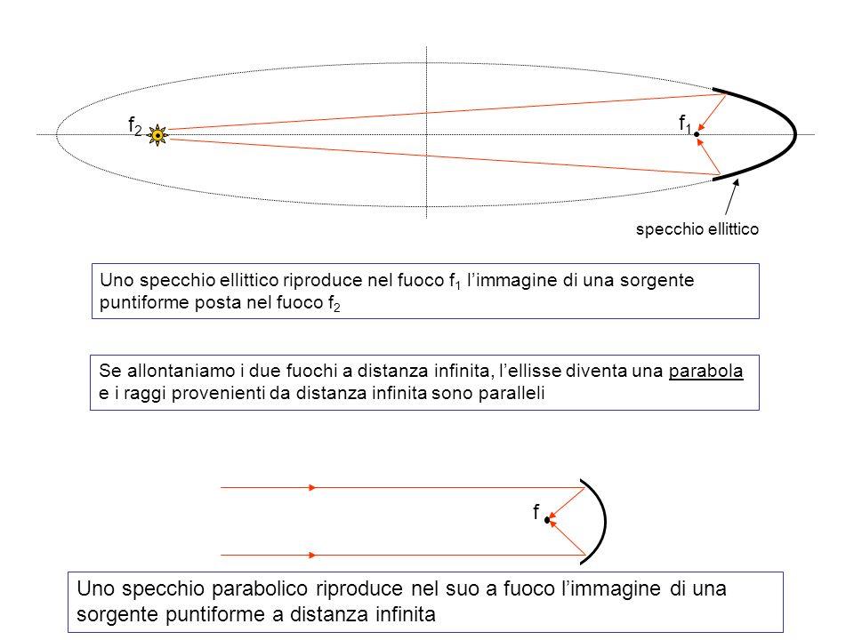 specchio ellittico f1f1 f2f2 Uno specchio ellittico riproduce nel fuoco f 1 limmagine di una sorgente puntiforme posta nel fuoco f 2 Se allontaniamo i