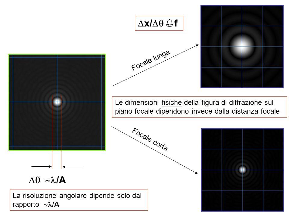 /A La risoluzione angolare dipende solo dal rapporto /A Le dimensioni fisiche della figura di diffrazione sul piano focale dipendono invece dalla distanza focale Focale lunga Focale corta x/ f