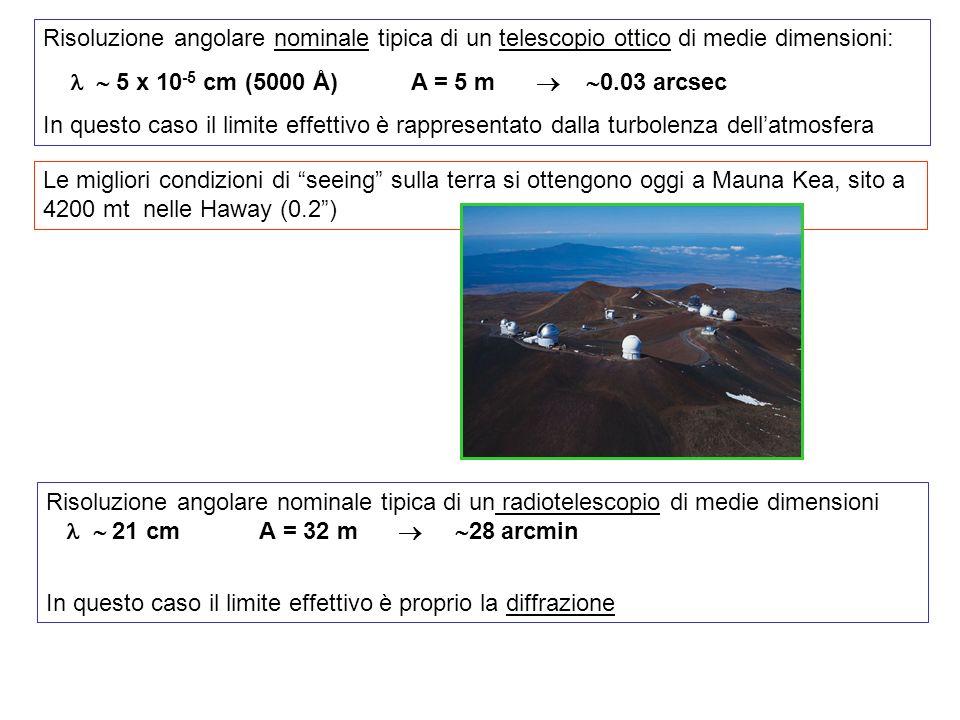 Risoluzione angolare nominale tipica di un telescopio ottico di medie dimensioni: 5 x 10 -5 cm (5000 Å) A = 5 m 0.03 arcsec In questo caso il limite effettivo è rappresentato dalla turbolenza dellatmosfera Risoluzione angolare nominale tipica di un radiotelescopio di medie dimensioni 21 cm A = 32 m 28 arcmin In questo caso il limite effettivo è proprio la diffrazione Le migliori condizioni di seeing sulla terra si ottengono oggi a Mauna Kea, sito a 4200 mt nelle Haway (0.2)