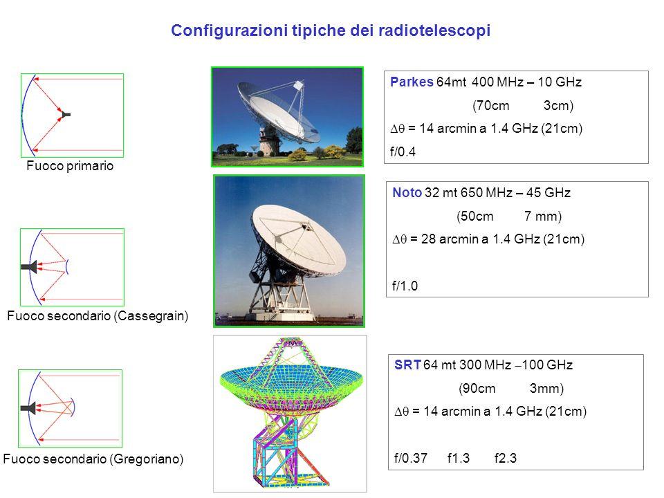 Configurazioni tipiche dei radiotelescopi Fuoco primario Fuoco secondario (Cassegrain) Fuoco secondario (Gregoriano) Parkes 64mt 400 MHz – 10 GHz (70cm 3cm) = 14 arcmin a 1.4 GHz (21cm) f/0.4 Noto 32 mt 650 MHz – 45 GHz (50cm 7 mm) = 28 arcmin a 1.4 GHz (21cm) f/1.0 SRT 64 mt 300 MHz 100 GHz (90cm 3mm) = 14 arcmin a 1.4 GHz (21cm) f/0.37 f1.3 f2.3