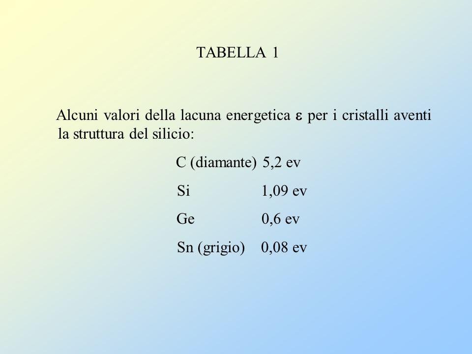 TABELLA 1 Alcuni valori della lacuna energetica per i cristalli aventi la struttura del silicio: C (diamante) 5,2 ev Si 1,09 ev Ge 0,6 ev Sn (grigio)