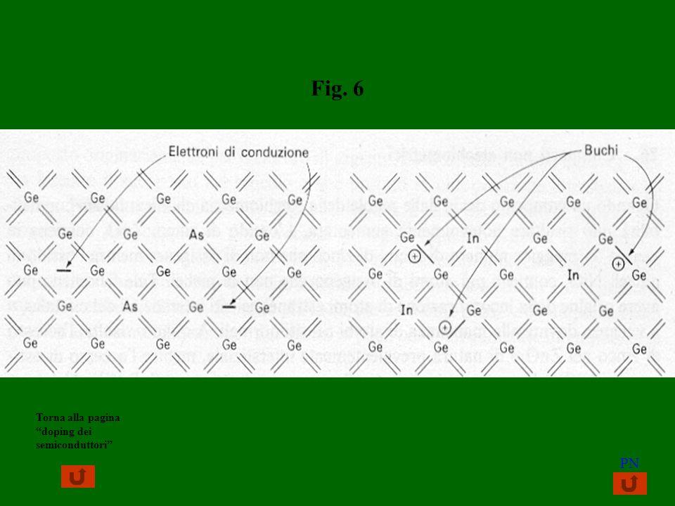 Fig. 6 PN Torna alla pagina doping dei semiconduttori