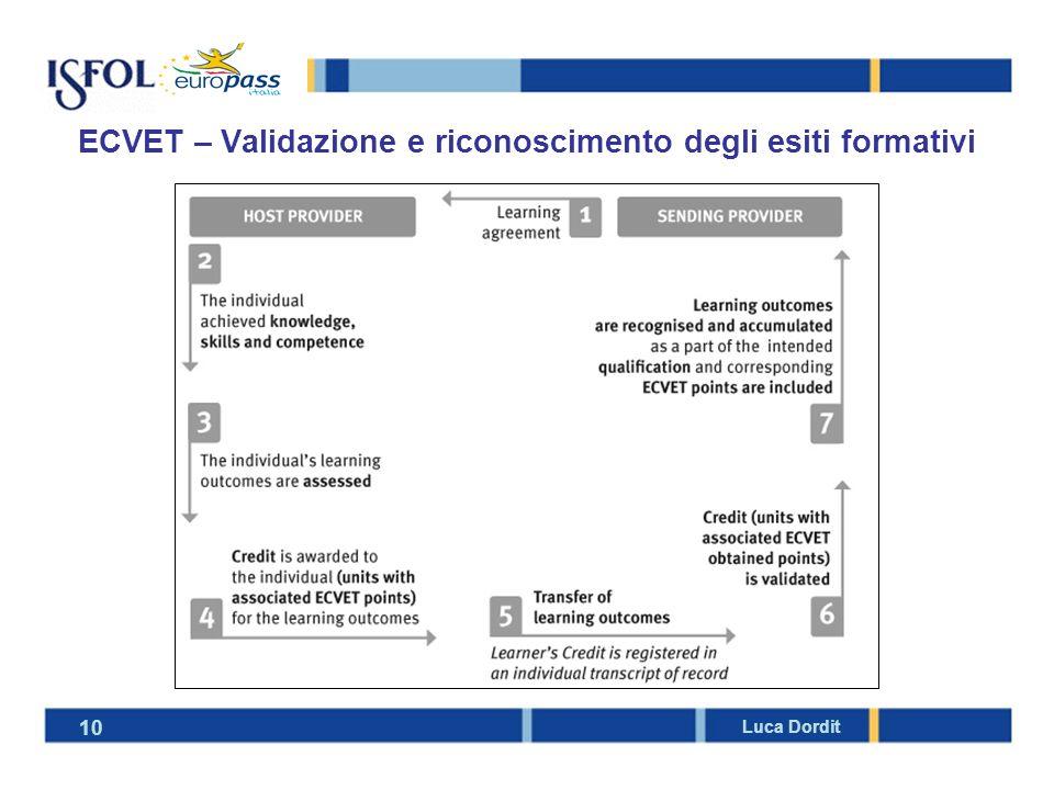 10 Luca Dordit ECVET – Validazione e riconoscimento degli esiti formativi