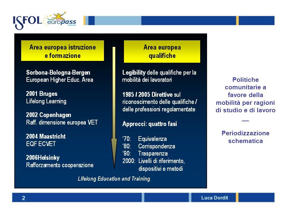 2 Politiche comunitarie a favore della mobilità per ragioni di studio e di lavoro __ Periodizzazione schematica Luca Dordit