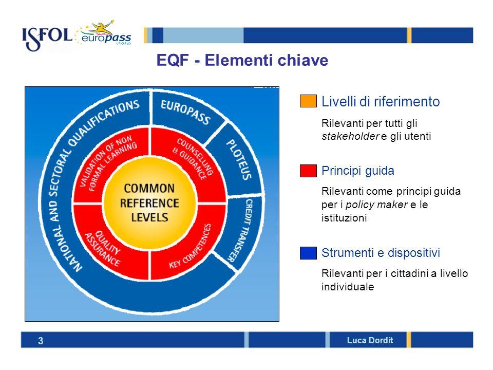 Stato di implementazione delle proposte Quadro comune delle qualifiche per il LLL - EQF Raccomandazione 23/04/2008 Sistema di Crediti - ECVET Proposta di Raccomandazione 9/04/2008 Dispositivo di trasparenza per la mobilità - EUROPASS Decisione 15/12/2004 Competenze chiave – Quadro comune delle Key Competencies per il LLL Raccomandazione 18/12/2006 Apprendimento non formale e informale - Principi comuni europei per lindividuazione e la convalida Conclusioni del Consiglio 18/05/2004 (atteso il completamento delle Linee Guida) Qualità - Quadro europeo per lassicurazione della qualità della VET Proposta di Raccomandazione 9/05/2008 (attesa a breve la Raccomandazione) Orientamento e Counselling – Principi comuni in chiave LLL Risoluzione del Consiglio 18/05/2004 4 Luca Dordit