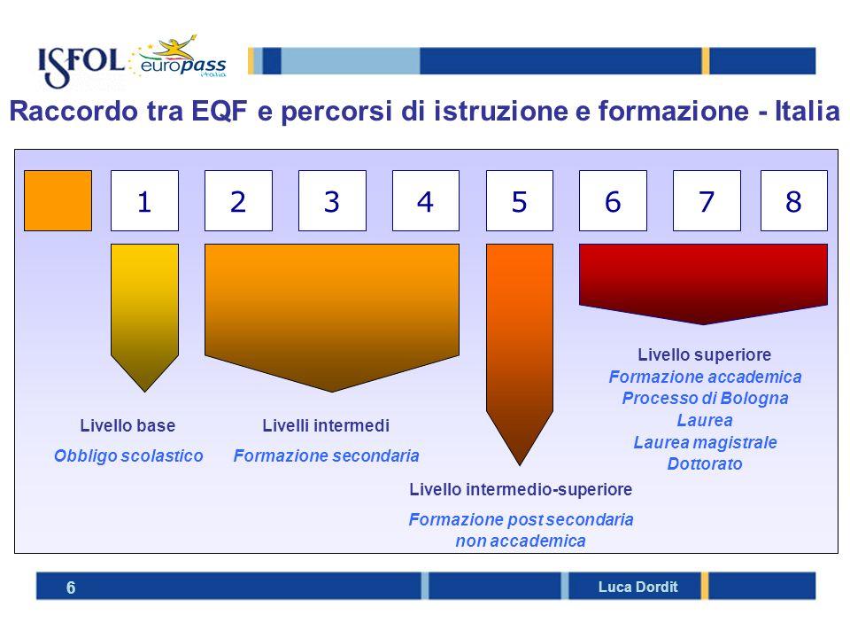 Raccordo tra EQF e percorsi di istruzione e formazione - Italia 6 Luca Dordit 17654238 Livello base Obbligo scolastico Livelli intermedi Formazione se