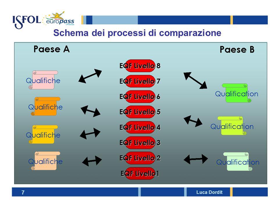 European Credit Transfer for VET (ECVET) 8 Luca Dordit Definizione: è un metodo che rende possibile la descrizione delle qualifiche in termini di unità di apprendimento capitalizzabili e trasferibili, ai quali sono associati punti di credito Funzioni: intende facilitare il trasferimento e la capitalizzazione dei risultati dellapprendimento di una persona che passa da un contesto di apprendimento allaltro, da un sistema delle qualifiche ad un altro Forme di cooperazione attese: è un meccanismo diretto a potenziare le sinergie tra le istituzioni che erogano il servizio della formazione; favorirà cooperazione tra le organizzazioni partner, impegnate nellobiettivo comune del trasferimento e della capitalizzazione dei crediti formativi individuali Grado di coinvolgimento dei Paesi membri: sarà fondato sulla partecipazione volontaria degli Stati membri nei rispettivi sistemi nazionali delle qualifiche