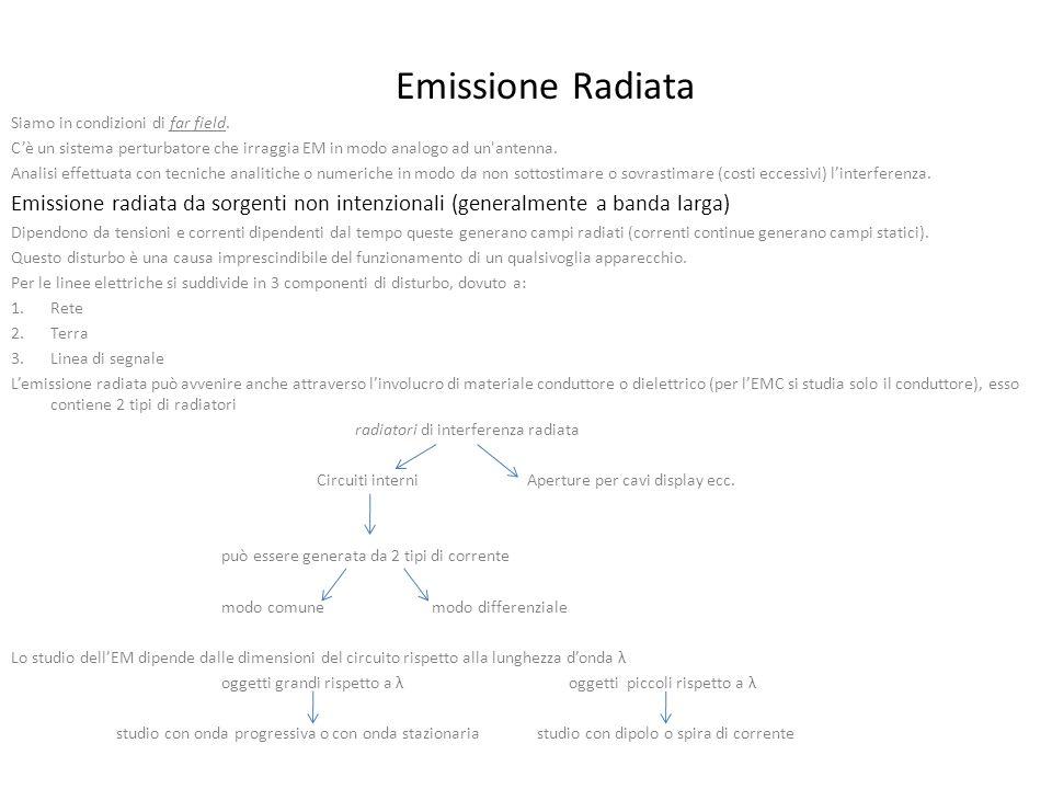 Emissione Radiata Siamo in condizioni di far field.