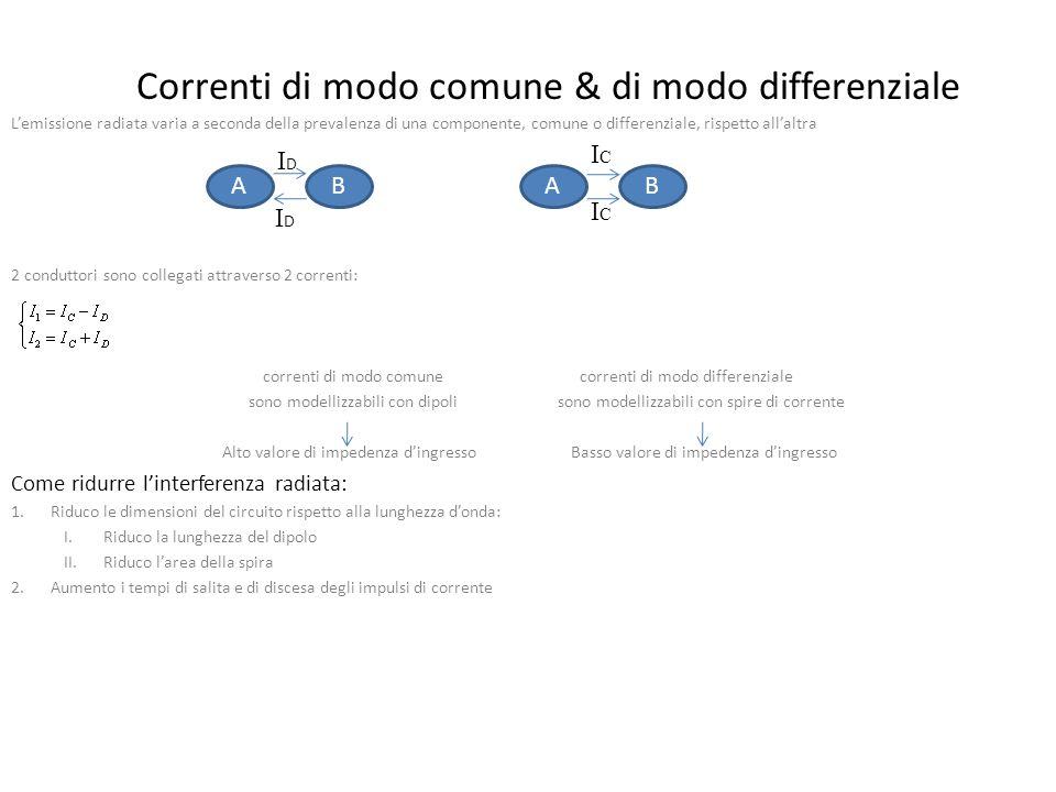 Correnti di modo comune & di modo differenziale Lemissione radiata varia a seconda della prevalenza di una componente, comune o differenziale, rispetto allaltra 2 conduttori sono collegati attraverso 2 correnti: correnti di modo comunecorrenti di modo differenziale sono modellizzabili con dipoli sono modellizzabili con spire di corrente Alto valore di impedenza dingresso Basso valore di impedenza dingresso Come ridurre linterferenza radiata: 1.Riduco le dimensioni del circuito rispetto alla lunghezza donda: I.Riduco la lunghezza del dipolo II.Riduco larea della spira 2.Aumento i tempi di salita e di discesa degli impulsi di corrente ABAB IDID IDID ICIC ICIC