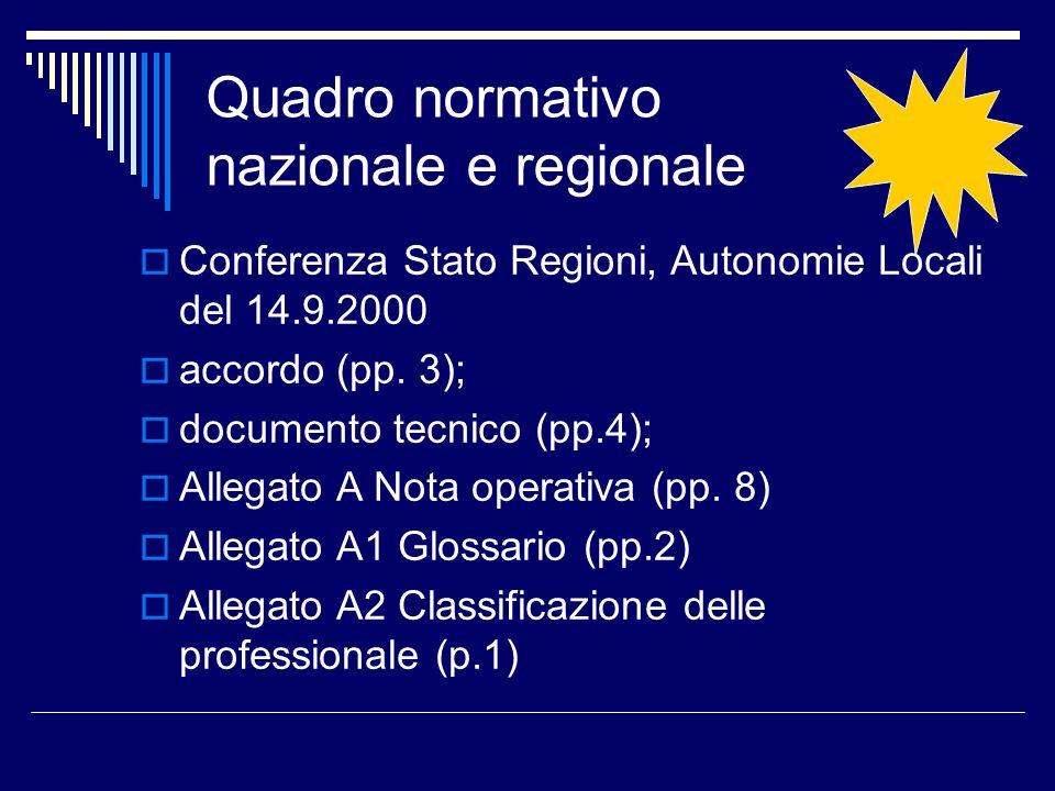 Quadro normativo nazionale e regionale Conferenza Stato Regioni, Autonomie Locali del 14.9.2000 accordo (pp. 3); documento tecnico (pp.4); Allegato A