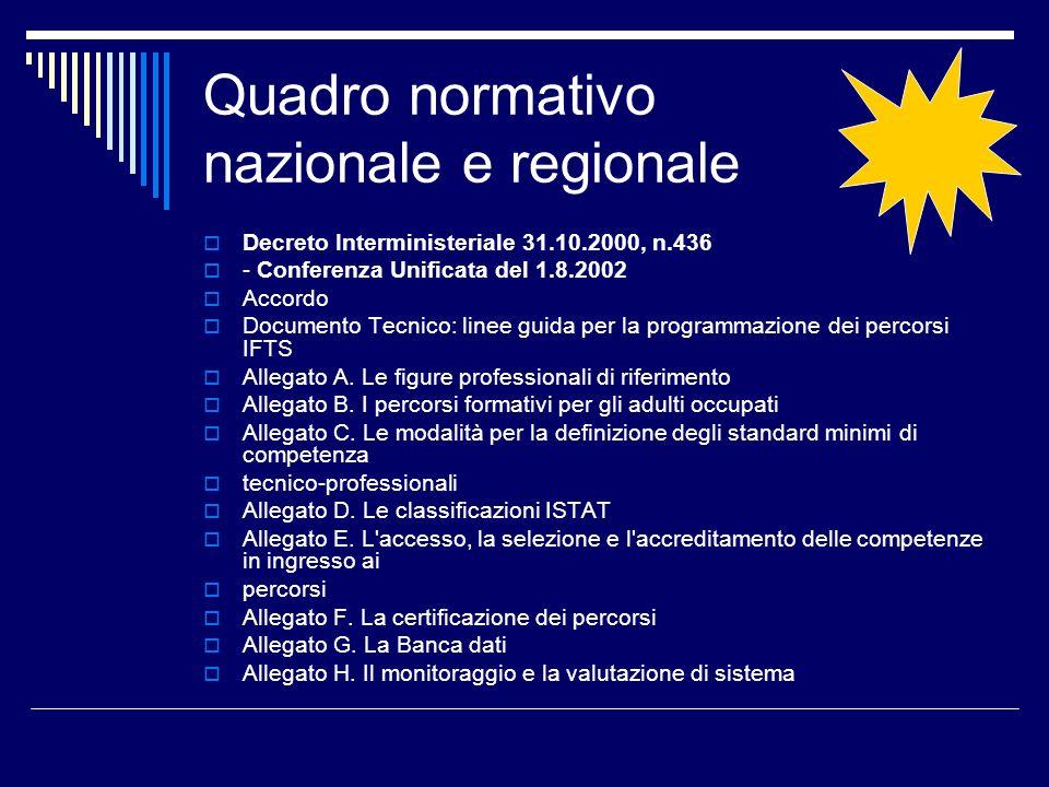 Quadro normativo nazionale e regionale Decreto Interministeriale 31.10.2000, n.436 - Conferenza Unificata del 1.8.2002 Accordo Documento Tecnico: linee guida per la programmazione dei percorsi IFTS Allegato A.