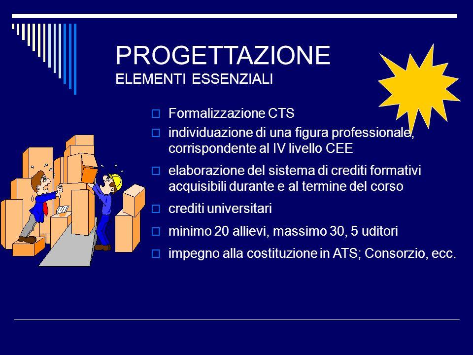 PROGETTAZIONE ELEMENTI ESSENZIALI Formalizzazione CTS individuazione di una figura professionale, corrispondente al IV livello CEE elaborazione del si