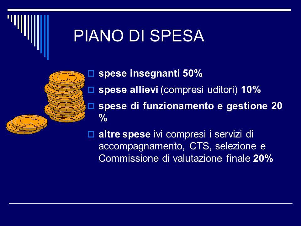 PIANO DI SPESA spese insegnanti 50% spese allievi (compresi uditori) 10% spese di funzionamento e gestione 20 % altre spese ivi compresi i servizi di