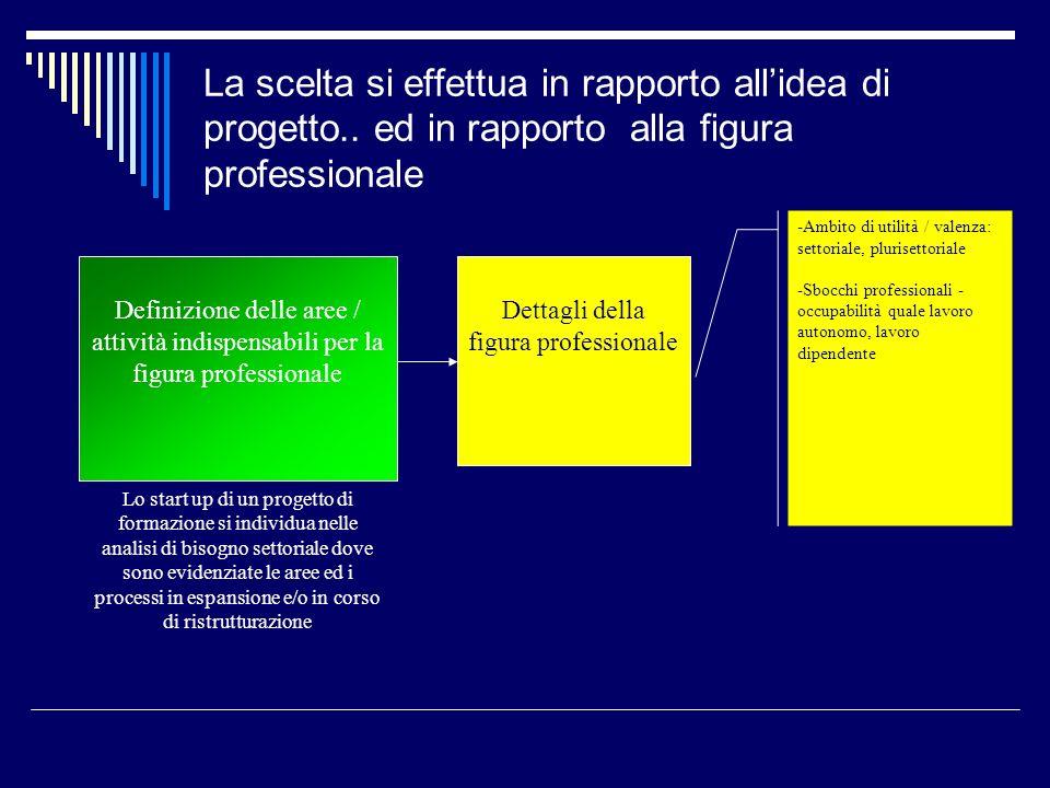 La scelta si effettua in rapporto allidea di progetto.. ed in rapporto alla figura professionale Lo start up di un progetto di formazione si individua