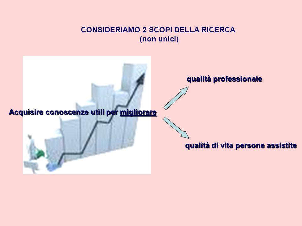 Acquisire conoscenze utili per migliorare CONSIDERIAMO 2 SCOPI DELLA RICERCA (non unici) qualità professionale qualità di vita persone assistite