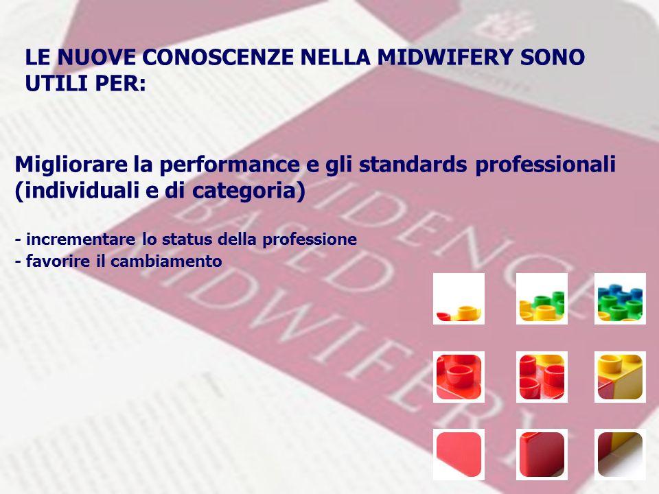 LE NUOVE CONOSCENZE NELLA MIDWIFERY SONO UTILI PER: Migliorare la performance e gli standards professionali (individuali e di categoria) - incrementare lo status della professione - favorire il cambiamento