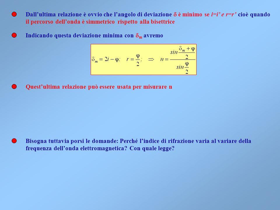 Con un prisma è possibile misurare lindice di rifrazione di un materiale per unonda monocromatica. Dovrà essere: ii rr A BC D Studiando il triangolo B