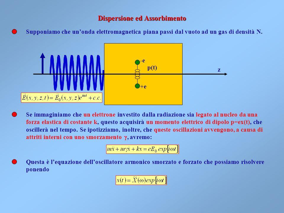 Dallultima relazione è ovvio che langolo di deviazione è minimo se i=i e r=r cioè quando il percorso dellonda è simmetrico rispetto alla bisettrice In
