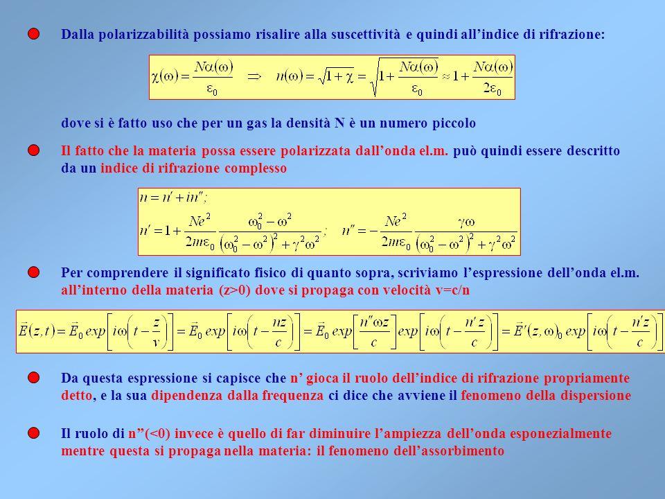Un tipico andamento del modulo della polarizzabilità è La polarizzabilità quindi assume relativamente grandi valori alla frequenza di risonanza e tend