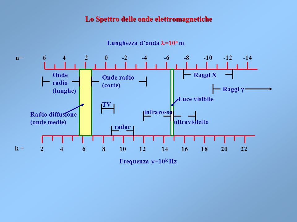 Corso di Fisica Generale Beniamino Ginatempo Dipartimento di Fisica – Università di Messina 1)Lo Spettro delle onde elettromagnetiche 2)La misurazione