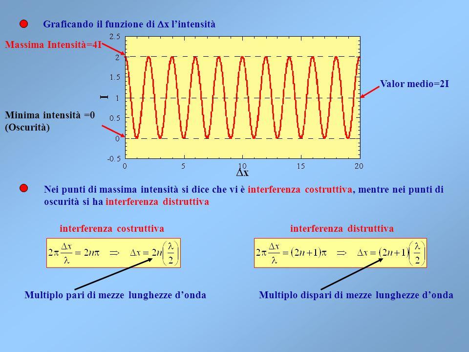 Sostituendo Da cui si vede che I 12 può essere positivo o negativo al variare della distanza fra le sorgenti. Siccome Si vede che la differenza di fas