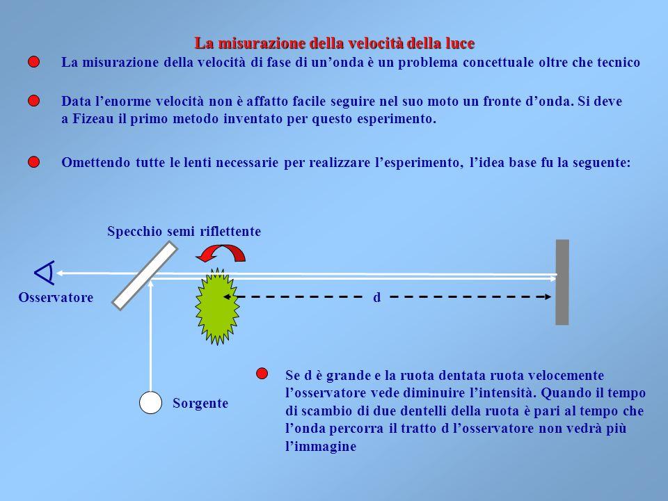 Frequenza =10 k Hz 246810121416182022 k = Lunghezza donda =10 n m 6420-2-4-6-8-10-12-14n= Radio diffusione (onde medie) Luce visibile Onde radio (lung