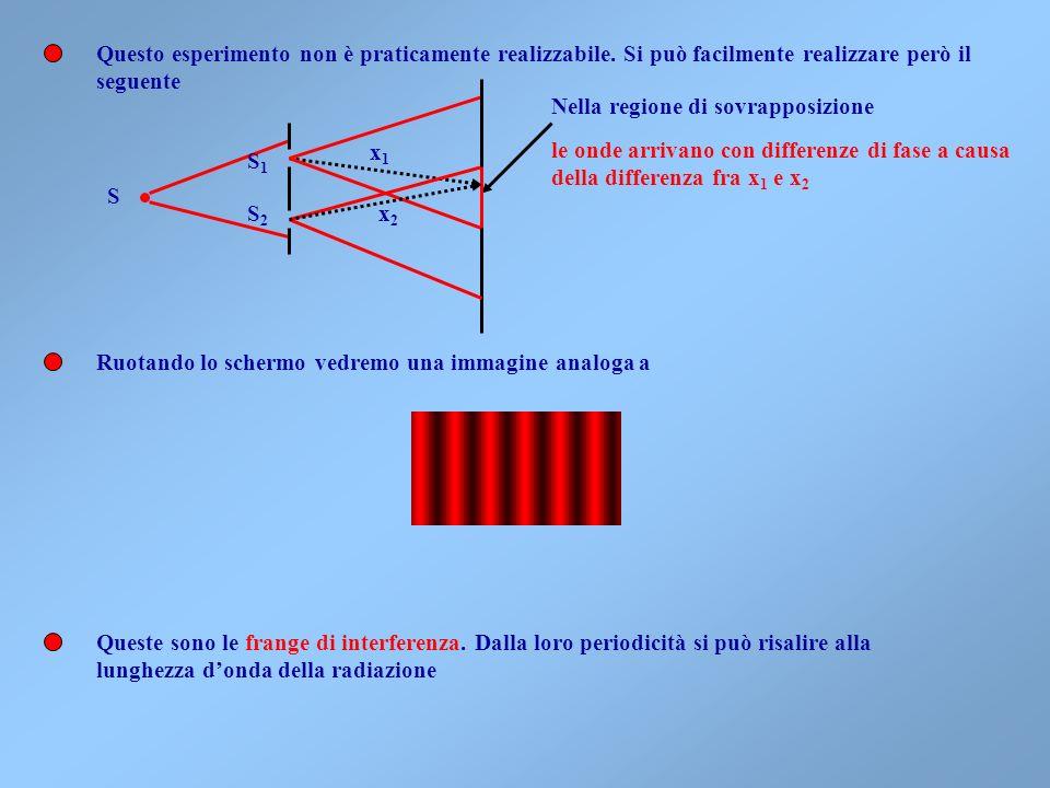 Graficando il funzione di x lintensità Massima Intensità=4I Minima intensità =0 (Oscurità) Valor medio=2I Nei punti di massima intensità si dice che v