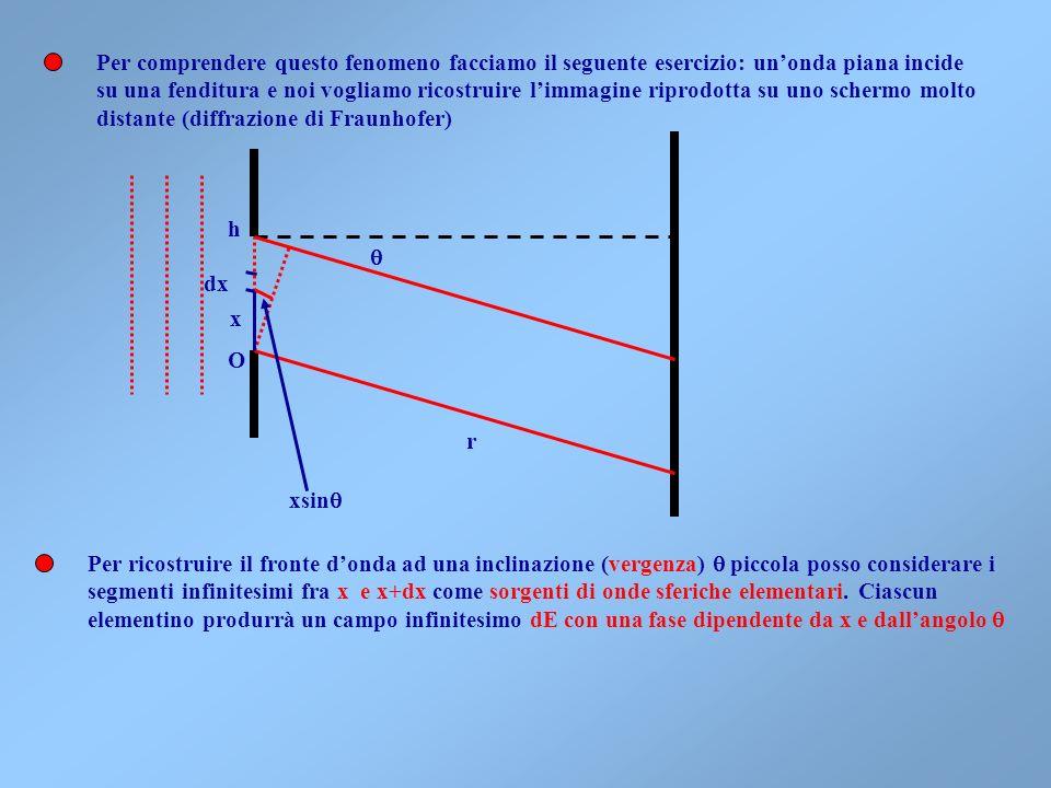 Col Principio di Huyghens è facile spiegare le leggi della riflessione e rifrazione 1 2 i O A B Un fronte donda piana che viaggia con velocità v 1 nel
