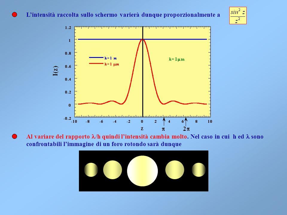 Il campo sarà proporzionale al volume della fenditura e potremo scrivere: La fase dipenderà dal rapporto fra la lunghezza donda ed il tratto in più ch