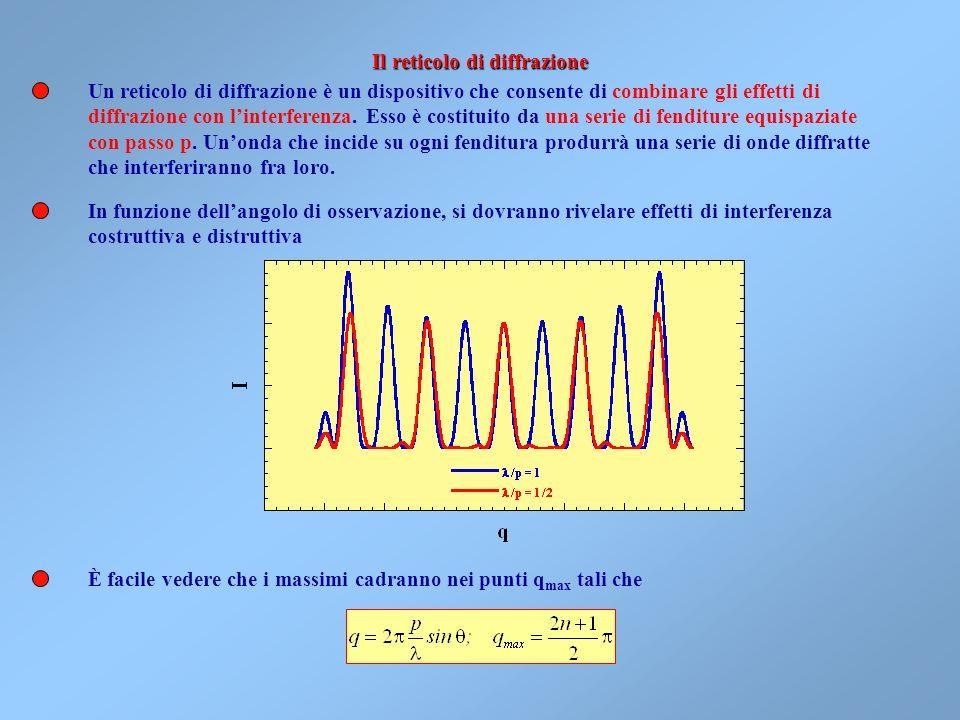 Per comprendere la dipendenza del fenomeno dal rapporto /h, notiamo che la variazione di z fra i primi due minimi, z, è pari a. Allora, se la lunghezz