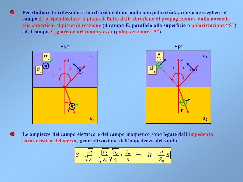 Partendo dalle leggi di Snell è possibile determinare le intensità delle onde riflessa e rifratta Innanzitutto notiamo che unonda non polarizzata può