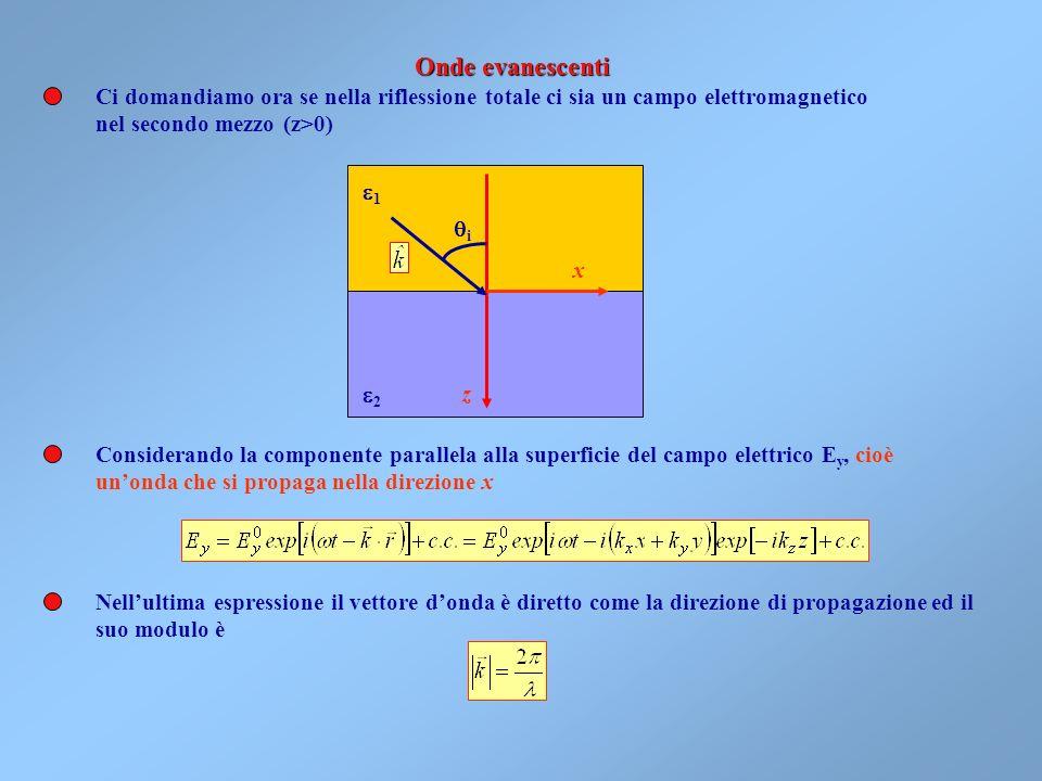 Siccome può essere cosh >1, assumendo che la legge di Snell valga anche nel campo dei numeri complessi, si avrà per i i Ora, per angoli complessi anch