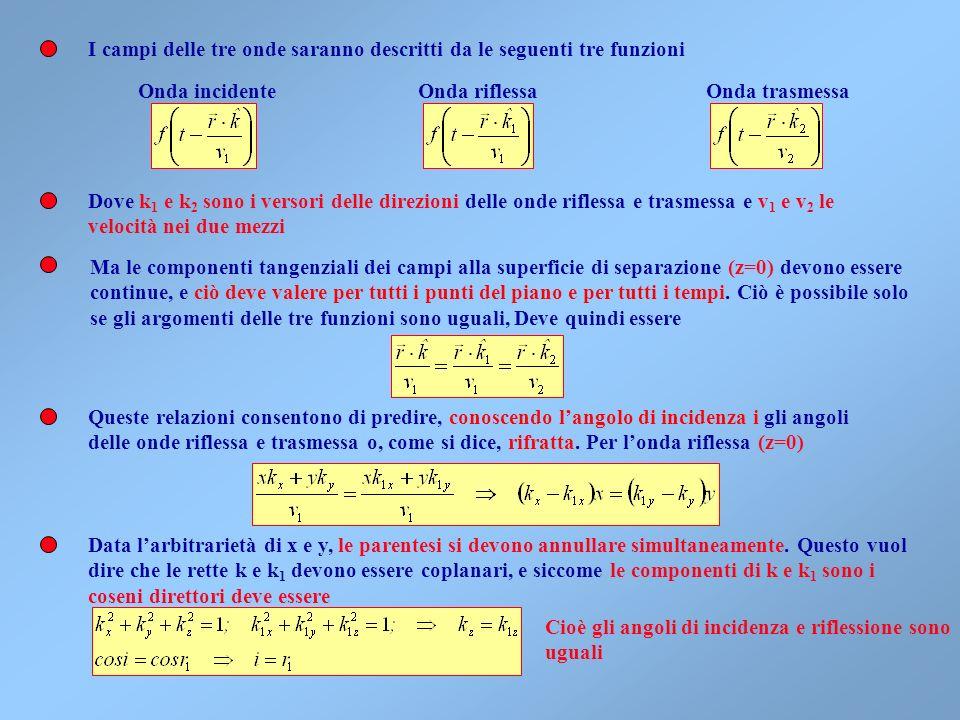 I campi delle tre onde saranno descritti da le seguenti tre funzioni Onda incidenteOnda riflessaOnda trasmessa Ma le componenti tangenziali dei campi alla superficie di separazione (z=0) devono essere continue, e ciò deve valere per tutti i punti del piano e per tutti i tempi.