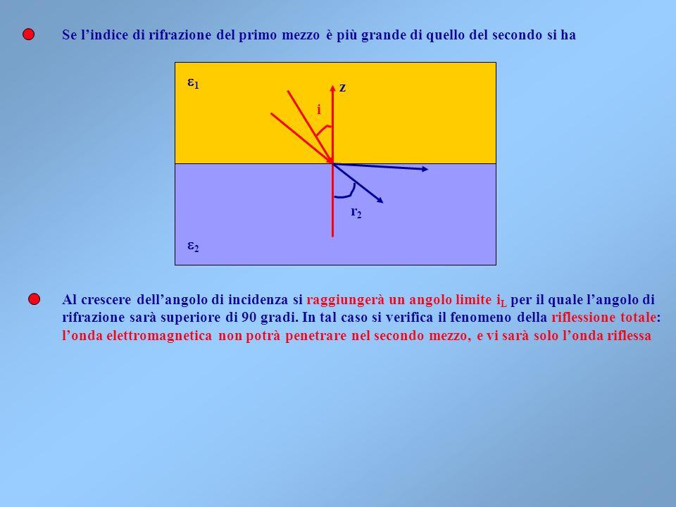 La legge di Snell predice fenomeni diversi a seconda dei valori degli angoli e dellindice di rifrazione relativo Nel caso in cui n 2 >n 1, n 12 >1, ricavando langolo di rifrazione si avranno soluzioni reali, e langolo di rifrazione sarà minore dellangolo di incidenza Nel caso in cui n 1 >n 2, n 12 <1, langolo di rifrazione sarà maggiore dellangolo di incidenza e si avranno soluzioni reali solo se i i, langolo limite per cui r= /2 1 2 z i r 1 2 z i r 1 2 z i r Riflessione totale