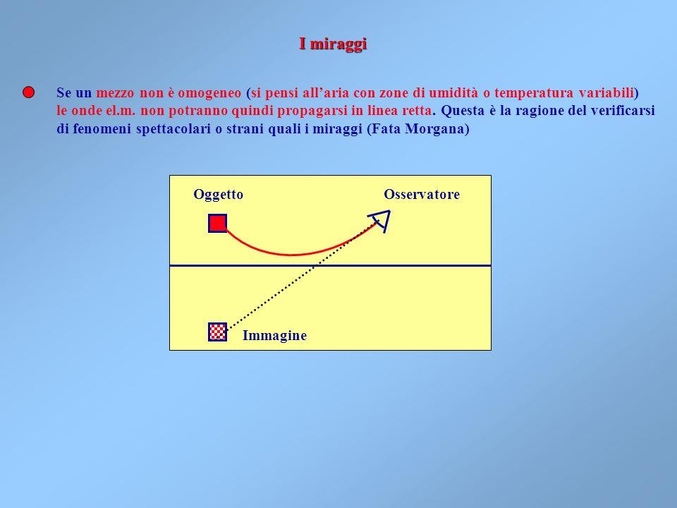 Oggetto Osservatore Se un mezzo non è omogeneo (si pensi allaria con zone di umidità o temperatura variabili) le onde el.m.