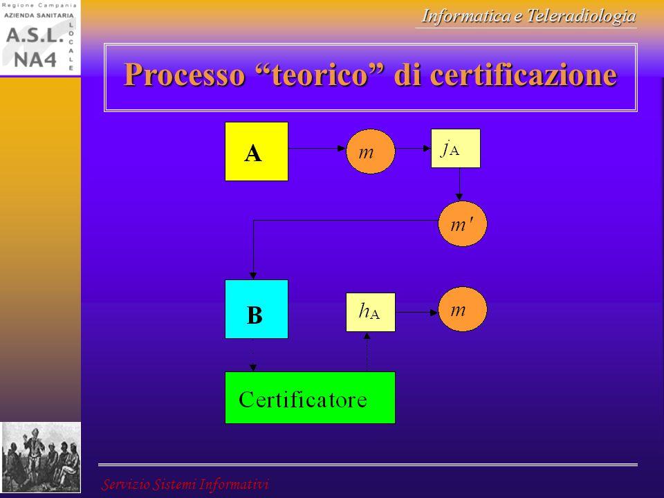Informatica e Teleradiologia Servizio Sistemi Informativi Processo teorico di certificazione
