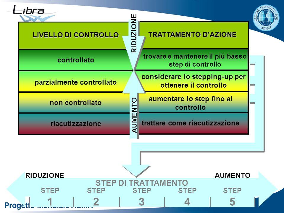 controllato parzialmente controllato non controllato riacutizzazione LIVELLO DI CONTROLLO trovare e mantenere il più basso step di controllo considera