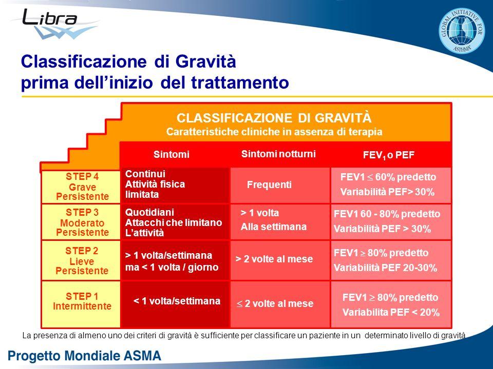 Classificazione di Gravità prima dellinizio del trattamento Sintomi Sintomi notturni FEV 1 o PEF STEP 4 Grave Persistente STEP 3 Moderato Persistente