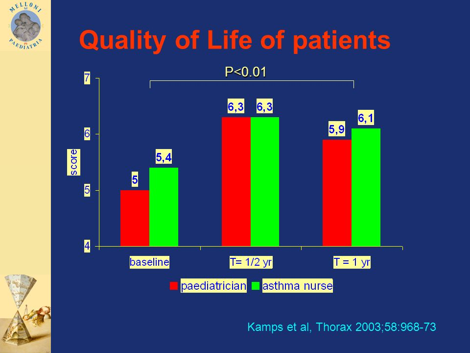 Quality of Life of patients P<0.01 Kamps et al, Thorax 2003;58:968-73