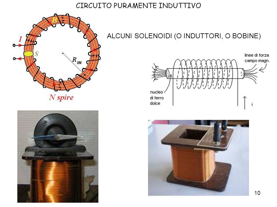 11 CIRCUITO PURAMENTE INDUTTIVO V L (t) V G (t) L i(t) INDUTTANZA o coefficiente di autoinduzione (si misura in Henry = H) Lo studio di questo circuito si effettua partendo dalla legge di Faraday-Neumann-Lenz Nelle diapositive seguenti si farà un riepilogo del magnetismo già studiato al terzo anno, ricordando le grandezze fisiche più importanti, che serviranno al nostro studio.