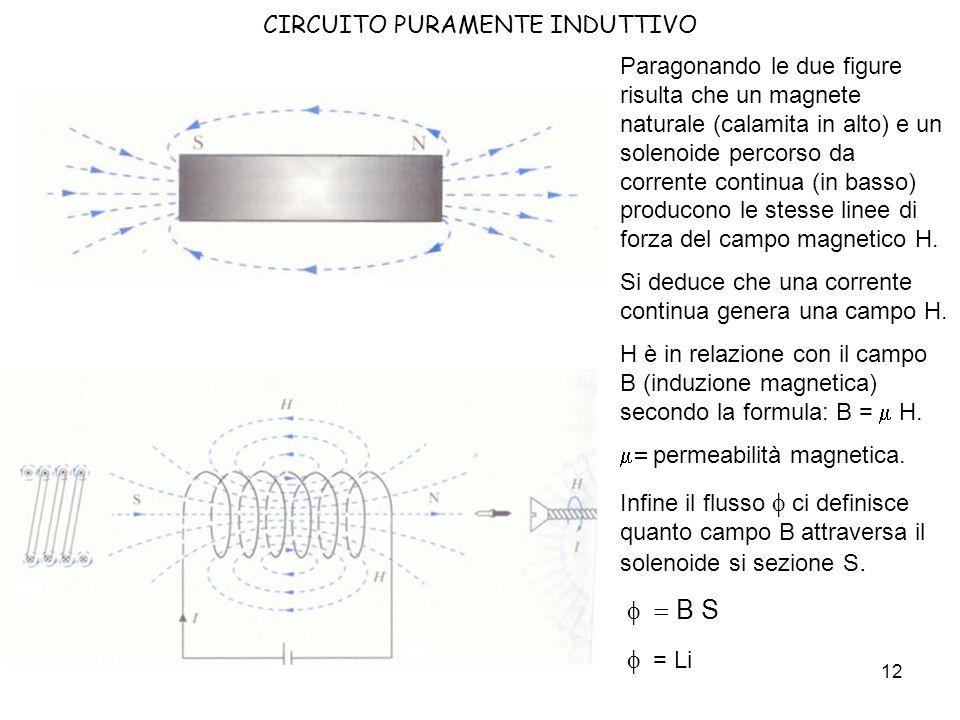 13 CIRCUITO PURAMENTE INDUTTIVO Notiamo il modo di indicare il Nord ed il Sud prodotti dal campo magnetico H.