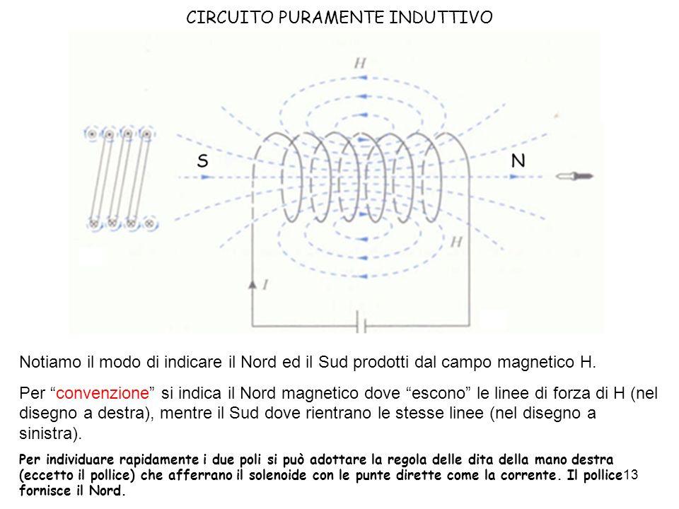 14 CIRCUITO PURAMENTE INDUTTIVO Cosa succede se facciamo variare il flusso nel solenoide.
