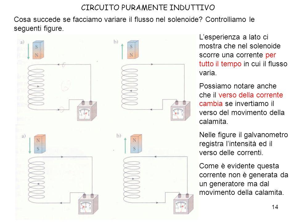 15 CIRCUITO PURAMENTE INDUTTIVO Movimento!!