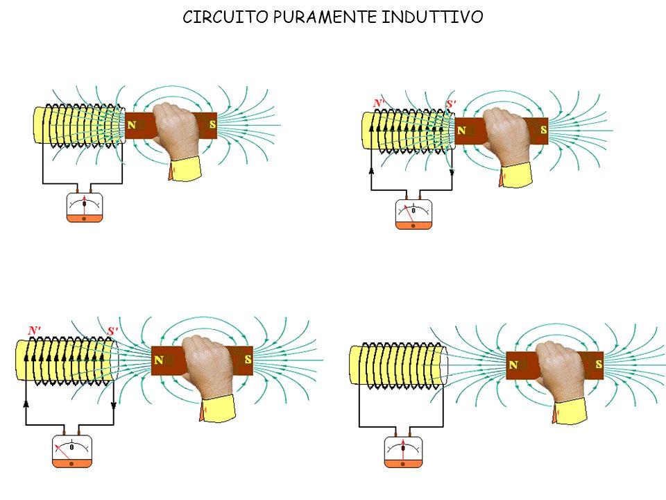 19 CIRCUITO PURAMENTE INDUTTIVO Dallesperienza appena illustrata possiamo ricavare che lenergia cinetica della calamita si trasforma in energia elettrica (la corrente).