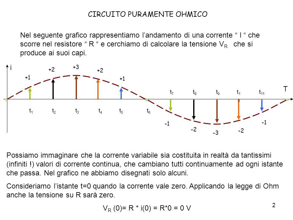 3 CIRCUITO PURAMENTE OHMICO Continuando con il ragionamento si ottengono tutti gli altri valori per ogni istante di tempo.